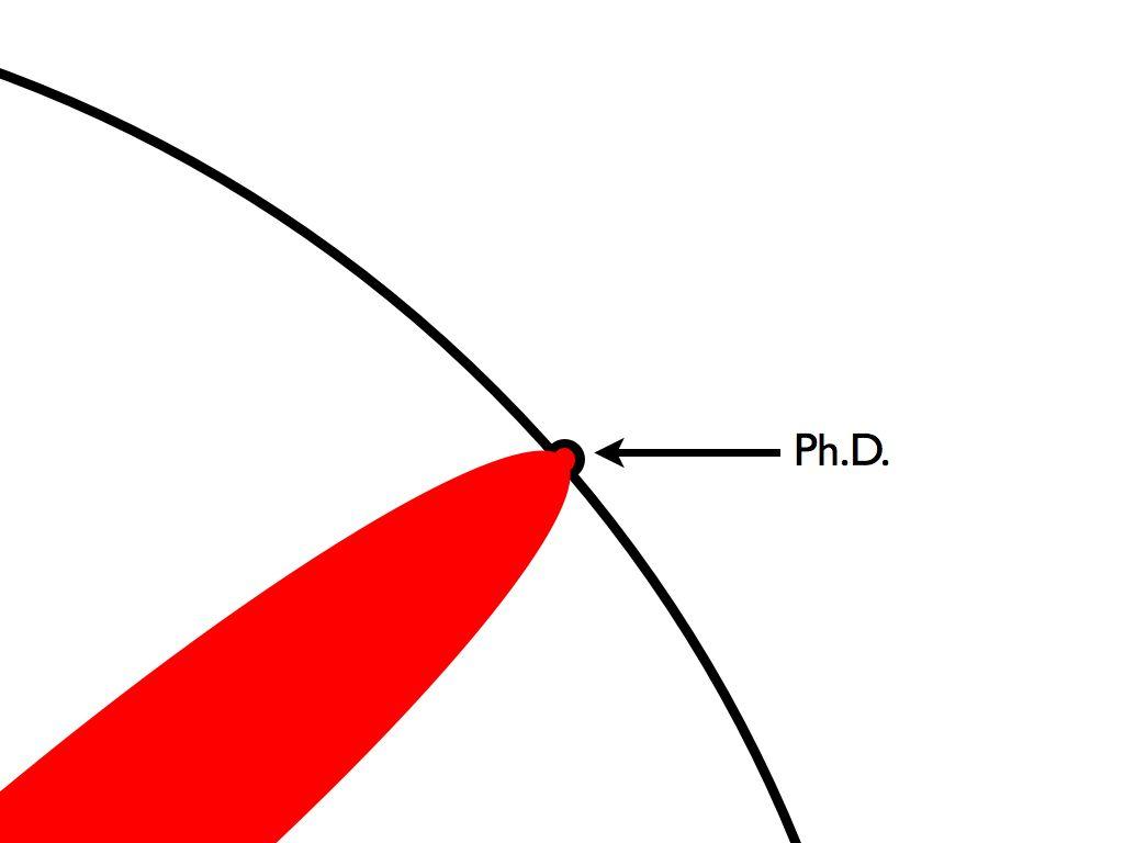 Ph.D. boundary